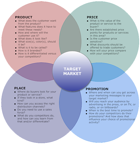 how-to-write-a-small-business-marketing-plan