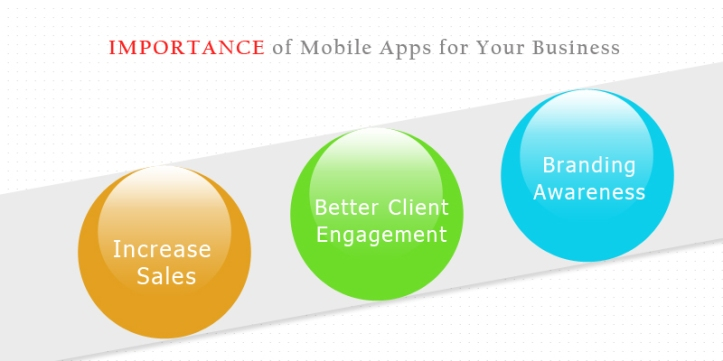 Why Mobile Apps Are Important For Your Business 2