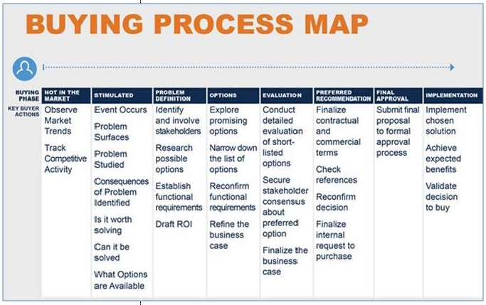 Buying Process Map