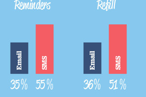 Email vs. SMS Battle of the Heavyweights [Infographic]