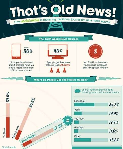 More and more people get their news via social media. Is that good or bad 2