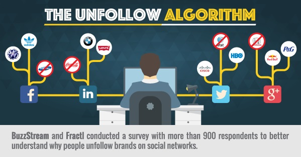 Why People Unfollow Brands on Social Media