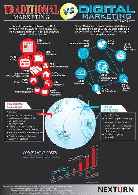 Traditional Market Vs Digital Market