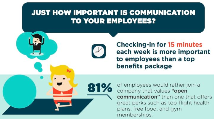 Infographic How Important Is Communication To Your (Millennial) Employees
